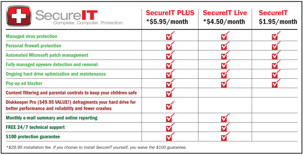 vbt-secureit1